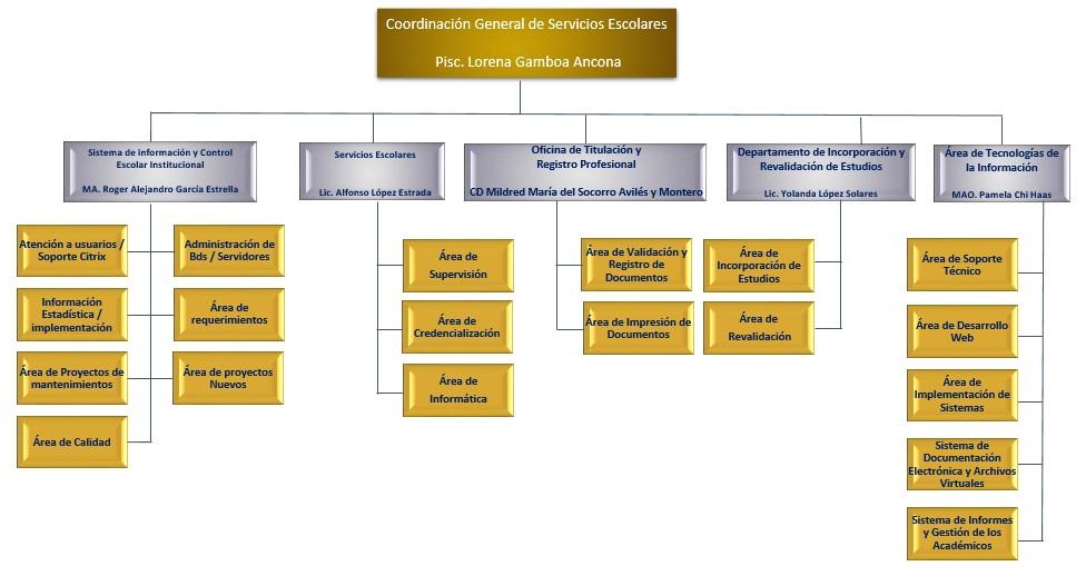 Coordinaci n general de servicios escolares for Servicios escolares arquitectura